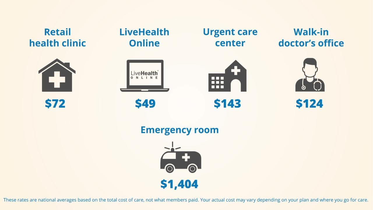 Where To Get Care With Anthem Blue Cross And Blue Shield