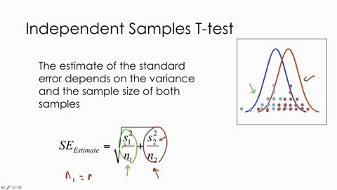 T-test II: Independent samples t-test - SAGE Research Methods