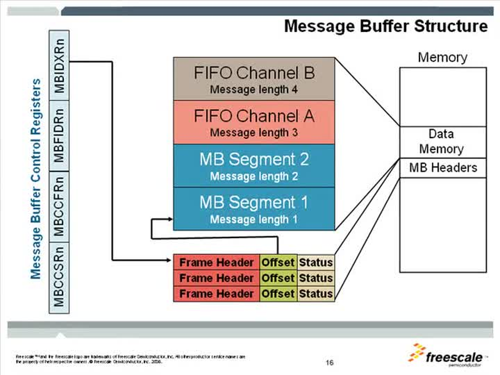 FlexRay Configuration Overview...