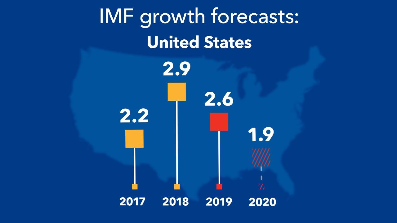 Current Economic Trends 2020.World Economic Outlook Update July 2019 Still Sluggish
