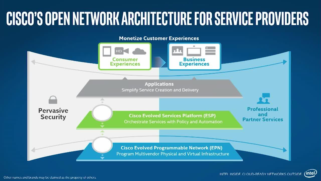 Intel and Cisco Network Transformation Services