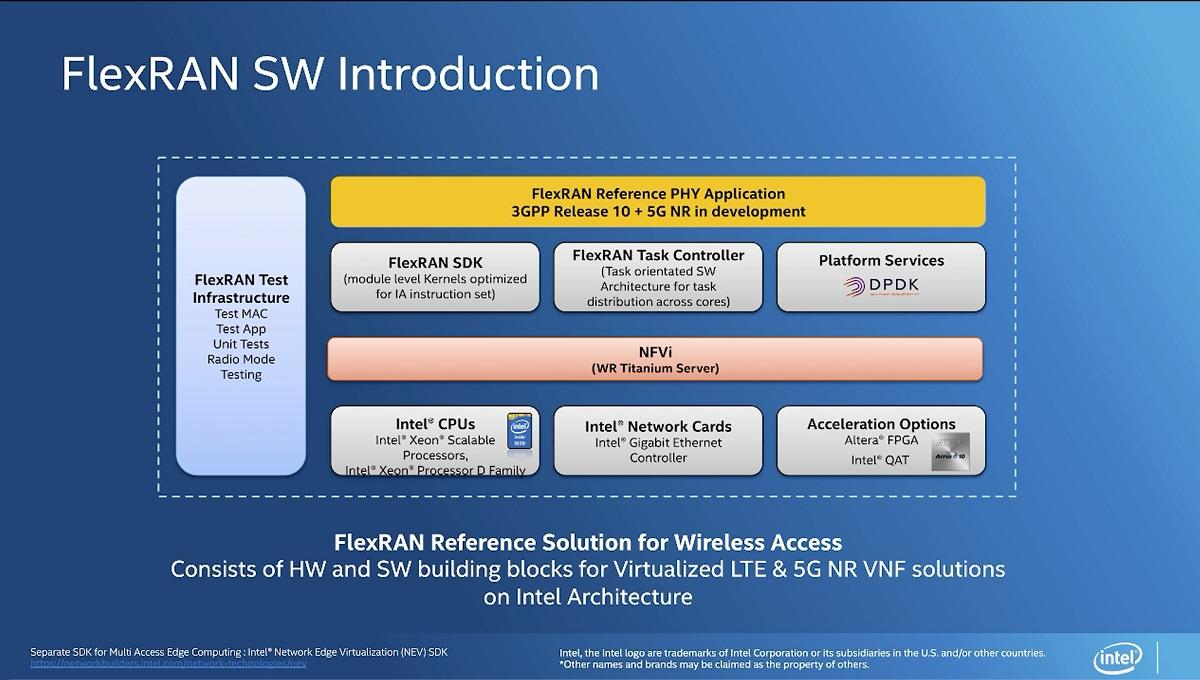 An Overview of FlexRAN* Software Wireless Access Solutions